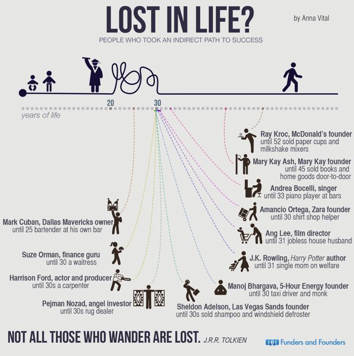 人生の迷子?