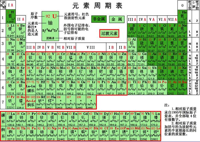 元素記号の周期表